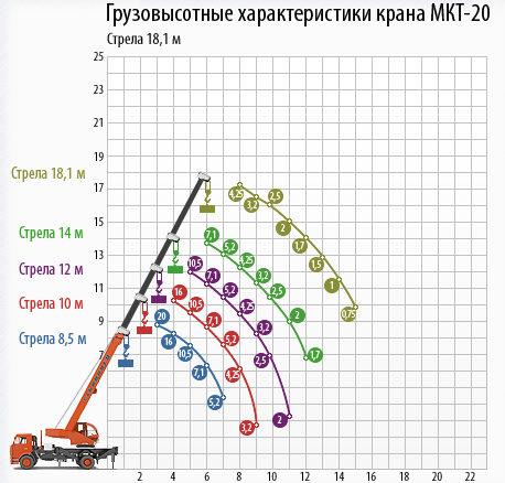Автокран Ульяновец МКТ-20