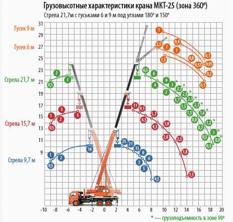 Автокран Ульяновец МКТ-25