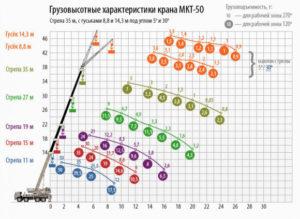 Автокран Ульяновец МКТ-50