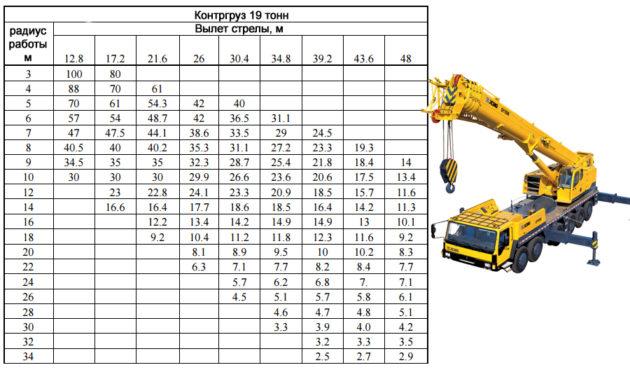 Автокраны XCMG - грузовые характеристики