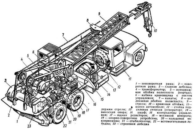Автомобильный кран с электроприводом
