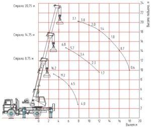 Грузовысотные характеристики КС-45729А