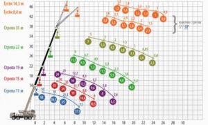 Грузовысотные параметры