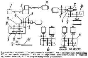 Описание и технические характеристики привода автокрана