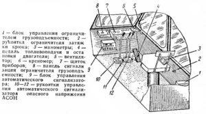 Расположение приборов автокрана Клинцы