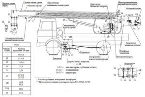 Технические параметры автокрана Ивановец