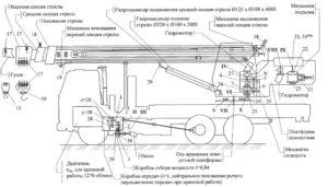 Устройство и органы управления автокрана Ивановец