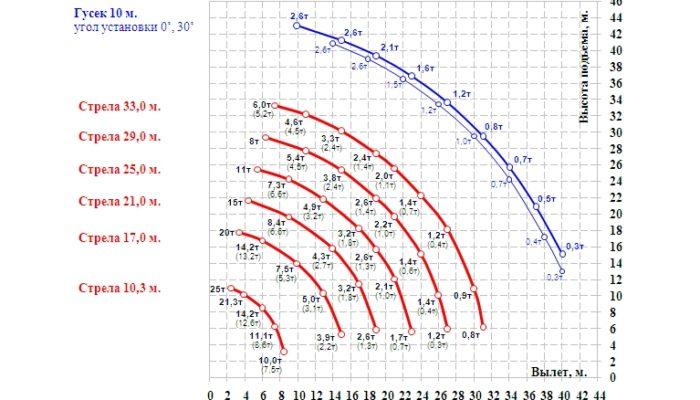 Зона работы автокранов с шасси 6х6, 6х4