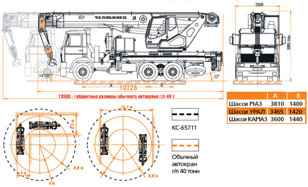 Автокран Челябинец устройство