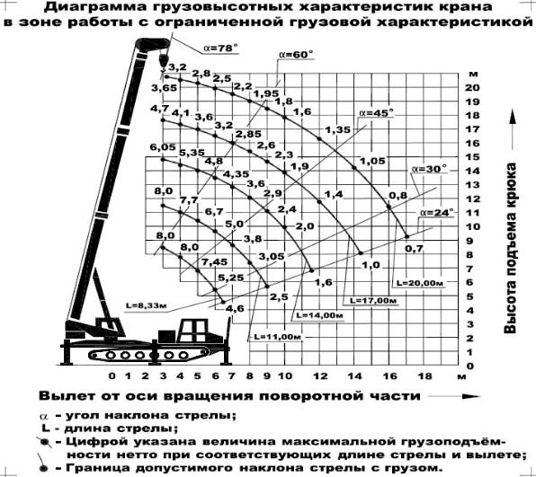 Диаграмма грузовысотных характеристик гусеничного крана КС-5671-1