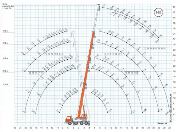 Грузовысотные характеристики автокрана на 40 тонн