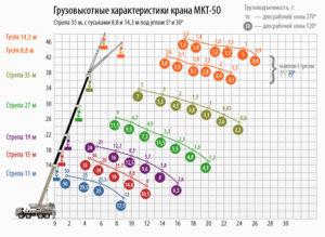 Грузовысотные характеристики крана МКТ-50