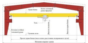 Конструкция подкранового пути опорной кран-балки