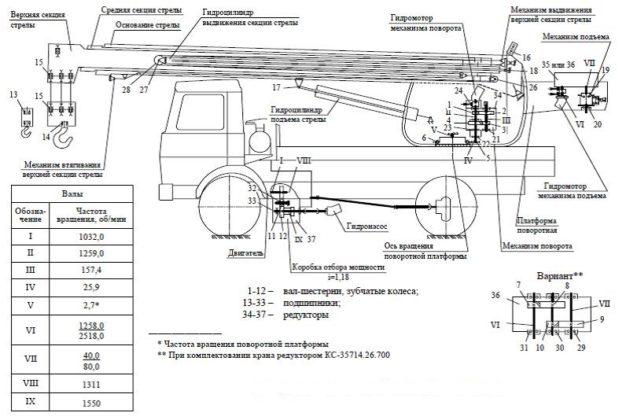 Схема автокрана с гидравлическим приводом