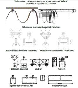 Технические характеристики кабельной тележки крана