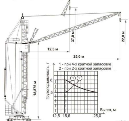 Башенный кран КБ-405 - габариты