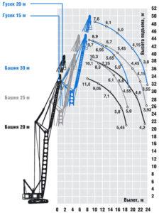 ДЭК-401 - башенно-стреловое исполнение (основная стрела + вставки + маневровый гусек)