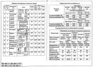 Характеристики устойчивости КБ-405