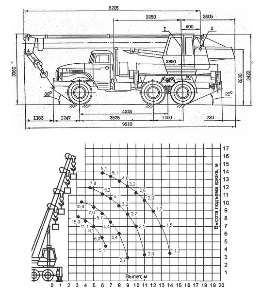 Автокран УРАЛ КС-3574 - общая характеристика