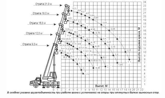 Грузовысотные характеристики автомобильного крана КЛИНЦЫ КС-35719-3-02