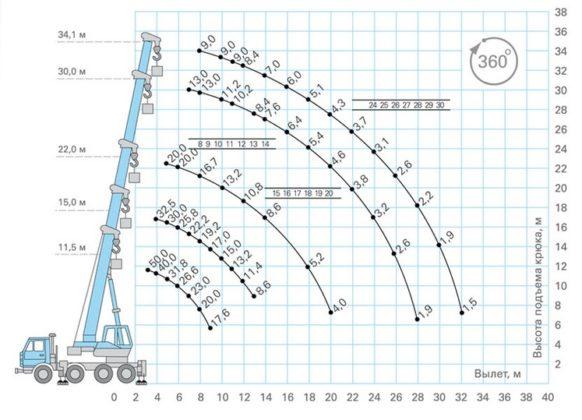 Автокран КамАЗ 50 тонн КС-65713