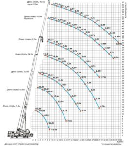 Ивановец КС-64714 характеристики стрелы