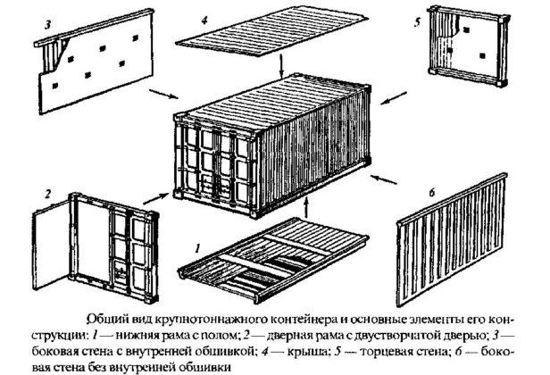 Элементы морского контейнера