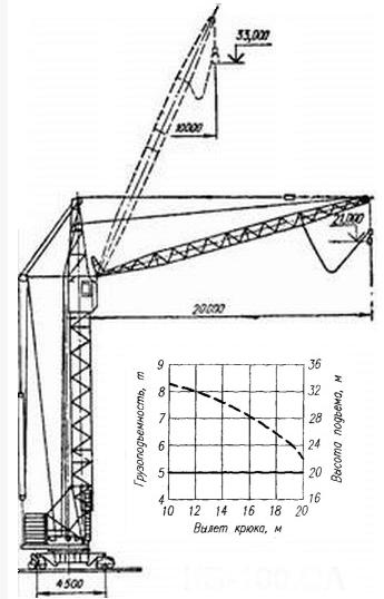 Грузоподъемность крана КБ-100