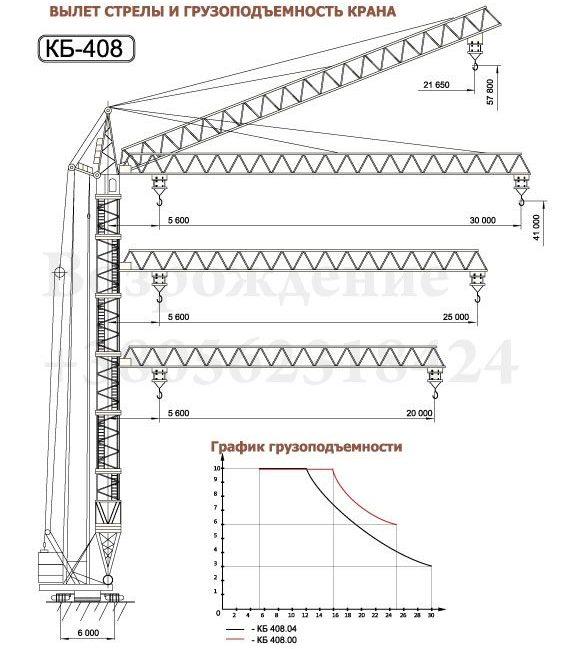 Грузоподъемные характеристики башенного крана КБ-408