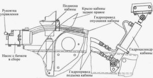 Механизм подъема и опускания кабины КамАЗ-43118