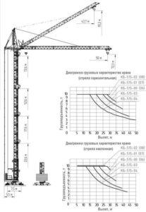 Основные технические характеристики башенного крана КБ-515