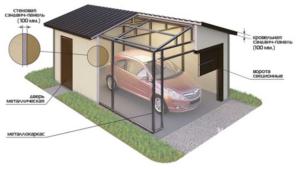 Проект гаража из сэндвич-панелей