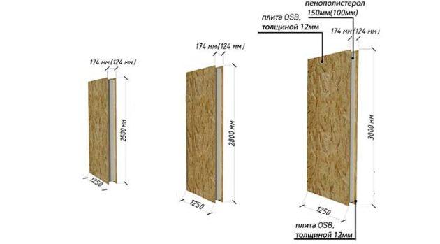 Размеры СИП панелей для стен