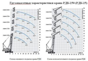 Технические характеристики крана РДК-25