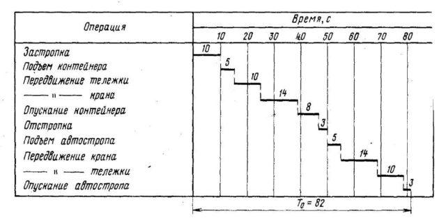 Типовой технологический цикл работы козлового крана