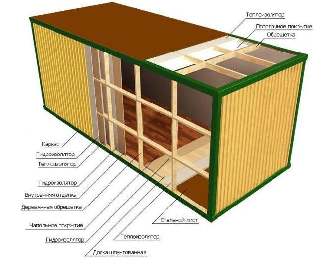 Утепление морского контейнера