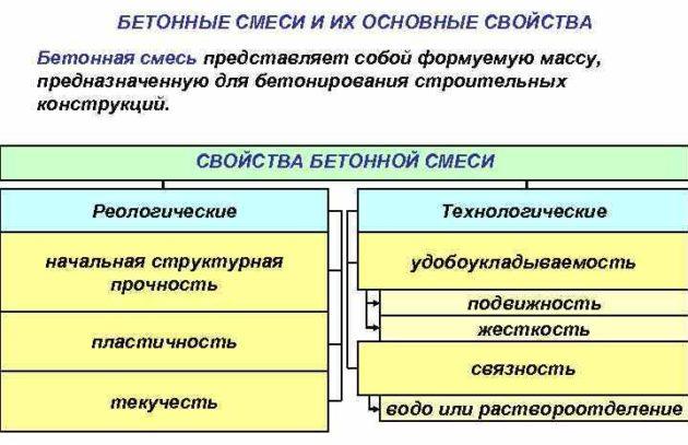 свойства бетонной смеси