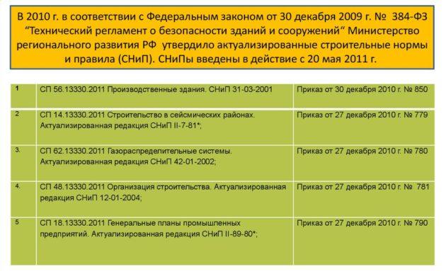 Дата утверждения СП 56.13330.2011