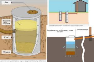 Герметичная выгребная яма из бетонных колец