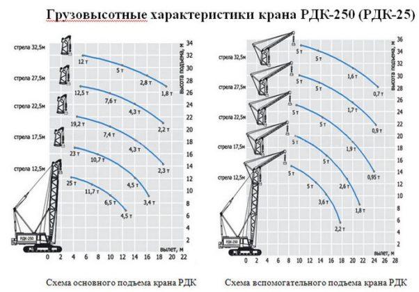 Грузовысотные характеристики крана РДК-250