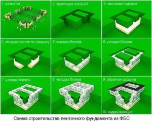 Схема строительства ленточного фундамента из ФБС