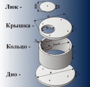Схема устройства колодца из бетона