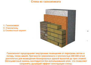 Стена из газосиликатного блока