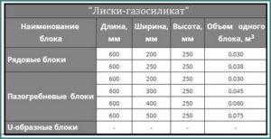 ТД «Лиски-газосиликат» - размеры газосиликатных блоков