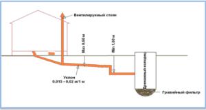 Уклон канализационных труб для выгребной ямы