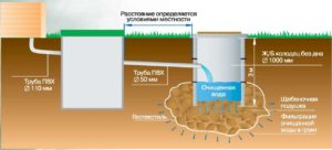 Выгребная яма с земляным дном - схема