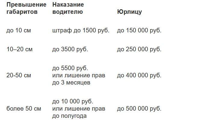 штрафы за негабаритный груз таблица
