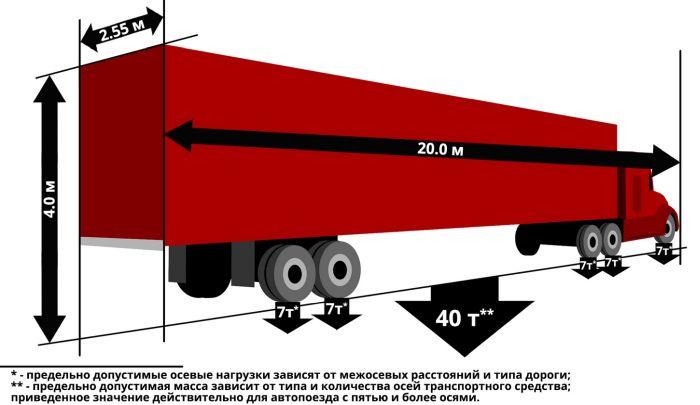 габариты перевозки грузов автомобильным транспортом