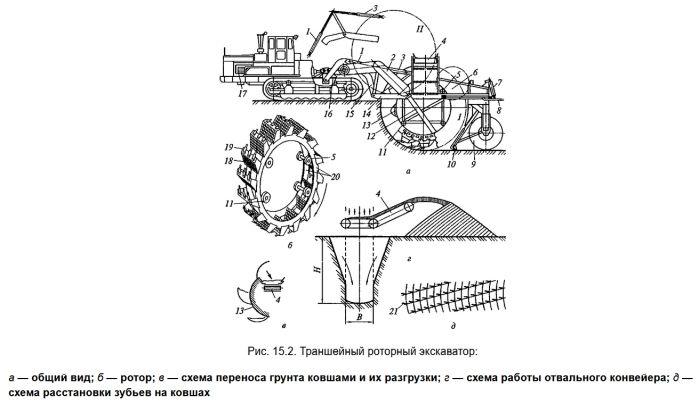 роторный траншейный экскаватор схема