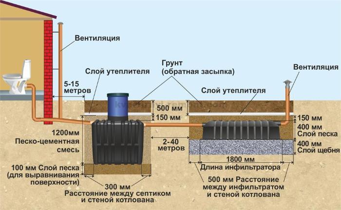 схема установки деталей